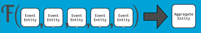 agg-event model